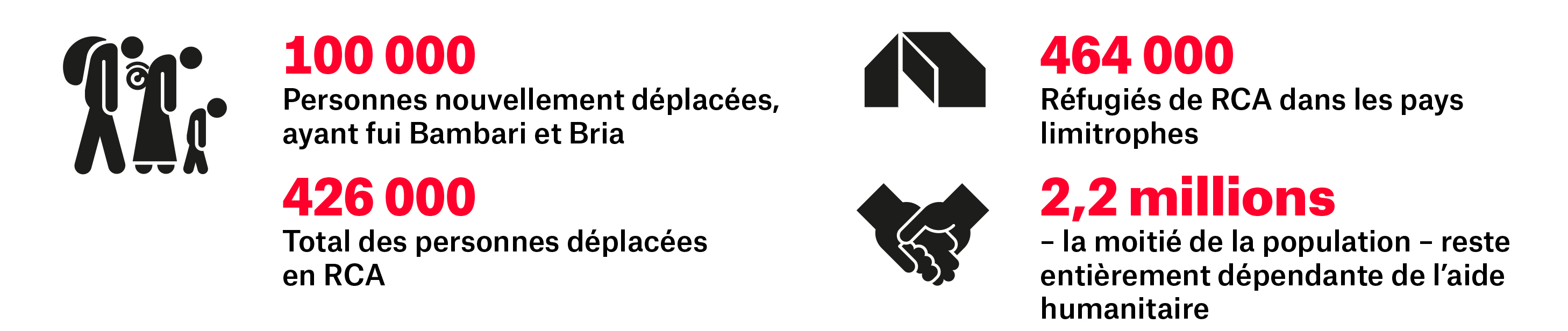 La situation humanitaire centrafricaine en chiffres